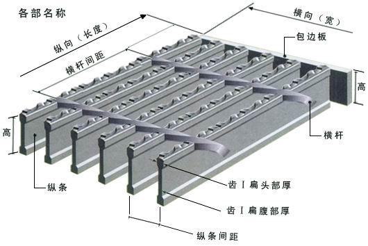 经开槽(孔)、插接对插、焊接、精整等工序制造而成。插接钢格板了涵盖了普通钢格板的高强、防腐、免维护等特点,又独具组合均匀精密,结构轻便精美、自然和谐、格调雅致特点。本产品可广泛用于水沟盖板、楼梯踏步板、池盖板。 锯齿钢格板 锯齿钢格板由一面是锯齿状的扁钢焊接而成,除具有普通钢格板的特点和用途以外还具有较强的防滑能力,尤其适用于潮湿、滑腻的地方,海上采油平台等。锯齿钢格板采用热浸镀锌表面处理,具有很强的防锈力。本产品可作的水沟盖与框用铰链联接,,安全,开启方便。锯齿钢格板采用高强度碳钢,使钢格板具有很高的强