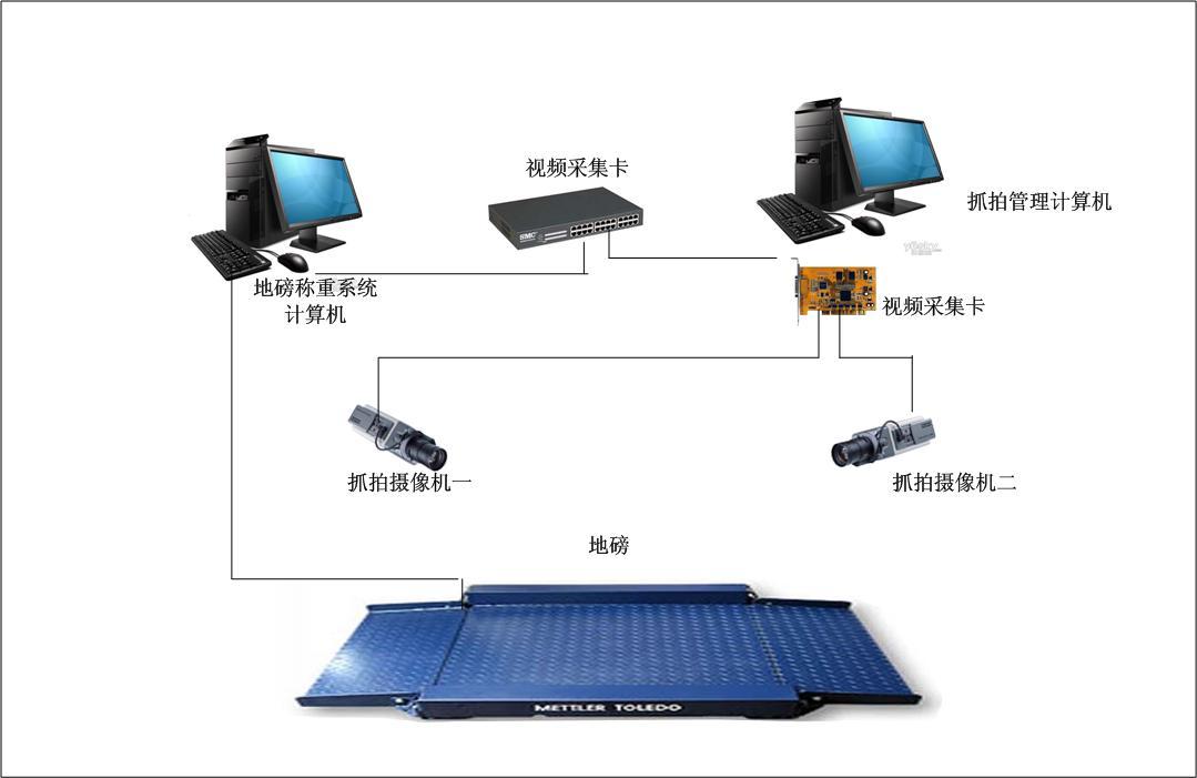 0015%       ◆供桥电压: dc 5v      防滑高强度钢板台面单层小地磅