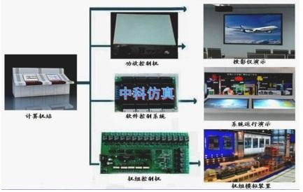 300mw火力发电厂机组动态仿真模型模拟