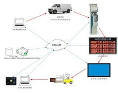 强力物流车辆排队系统
