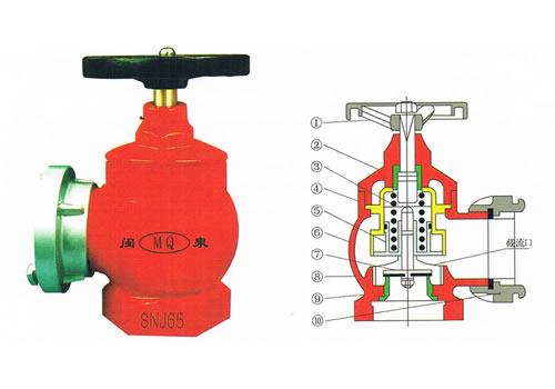 SNJ65减压室内消火栓