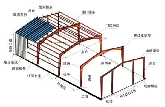 沈阳彩钢板屋面【欢迎光临】沈阳钢结构屋面