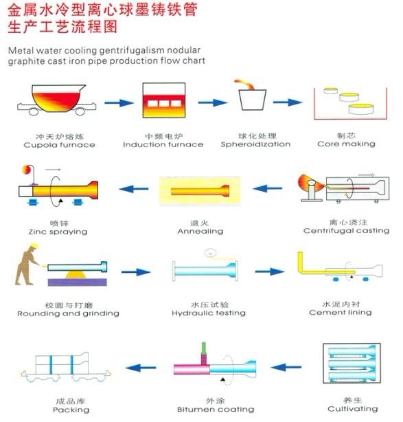 广西贵港球墨铸铁管DN600价格球墨铸铁管件厂