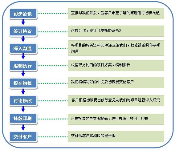天然气锅炉安装项目可行性研究报告范文_云南皇冠hg0088现金开户网招商代理信息