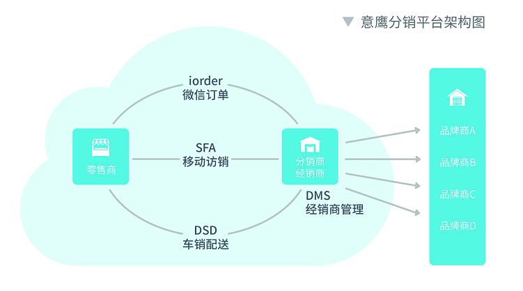 eBest快消行业销售管理软件  SFA+DMS外勤管理