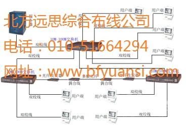 北京朝阳区安装综合网络布线施工网络工程青青草网站
