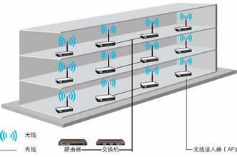 北京朝阳区安装无线wifi网络覆盖设计施工青青草网站