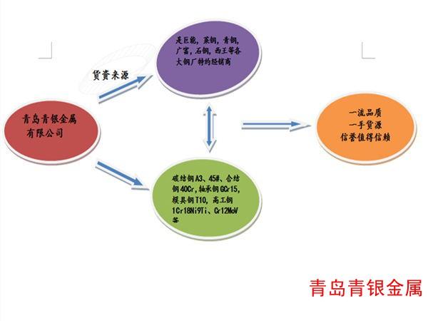 潍坊优特钢/专业提供严格品质