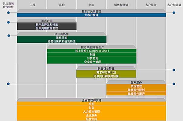 汽�SAP系�y SAP B1汽�行�IERP管理系�y公司重�c�_策