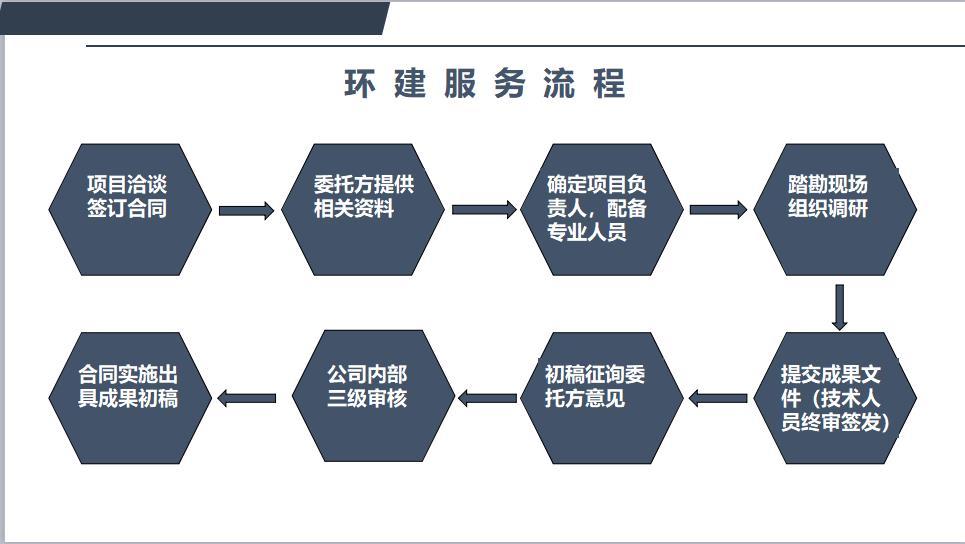 屯昌县编写可行性研究报告-2019新价格