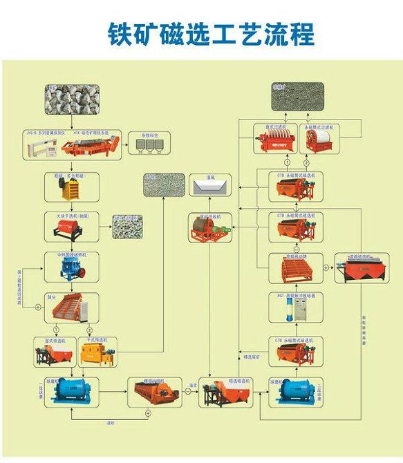 五常名气大的铁矿生产线工厂