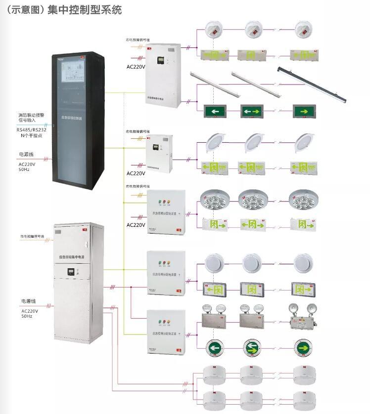 敏�A智能疏散系�yA型��急照明��A型疏散指示��