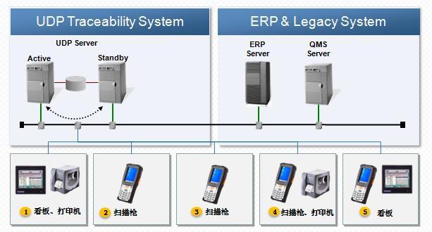 SAP精益追溯系�y ��I汽�零配件追溯管理�件 �M在��德普